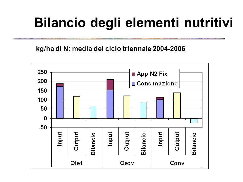 Bilancio degli elementi nutritivi kg/ha di N: media del ciclo triennale 2004-2006