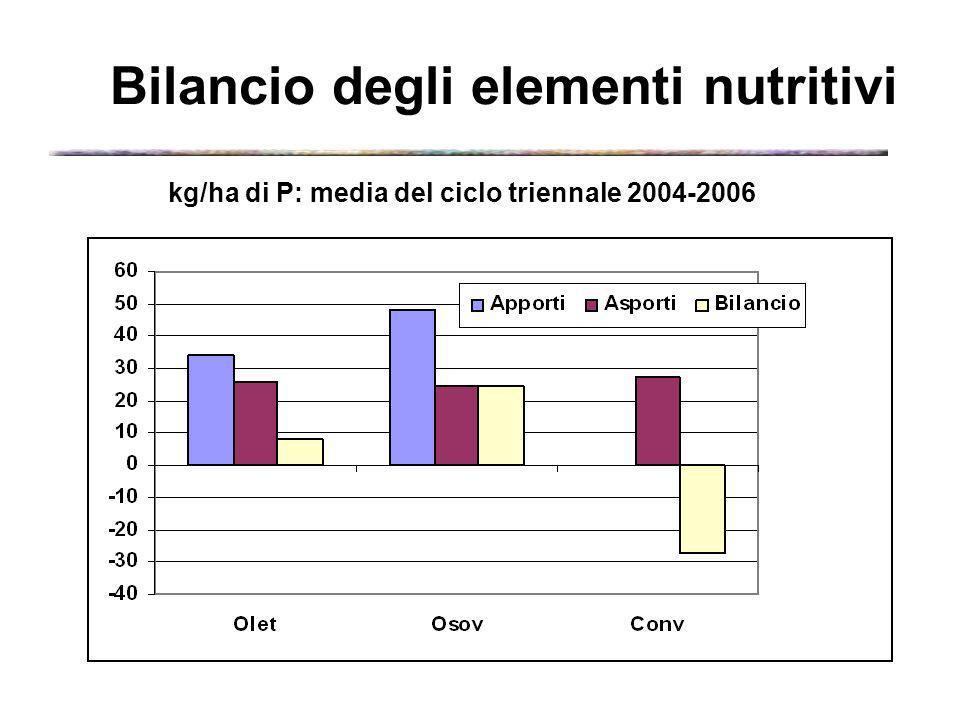 kg/ha di P: media del ciclo triennale 2004-2006 Bilancio degli elementi nutritivi