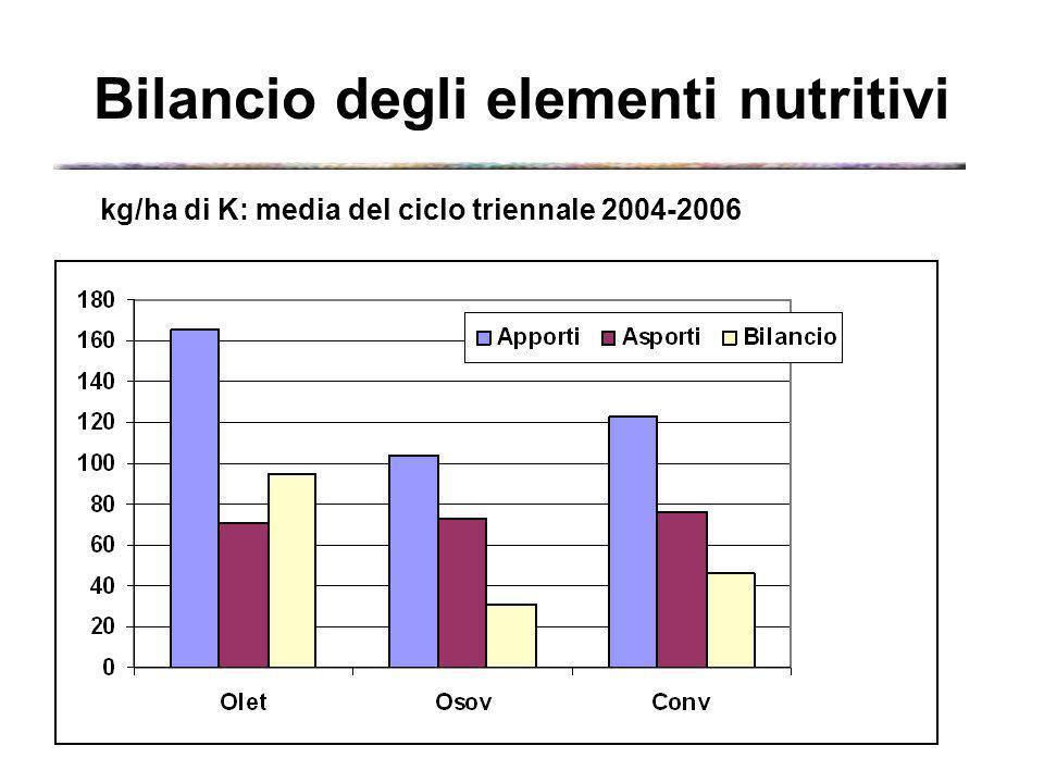 kg/ha di K: media del ciclo triennale 2004-2006 Bilancio degli elementi nutritivi