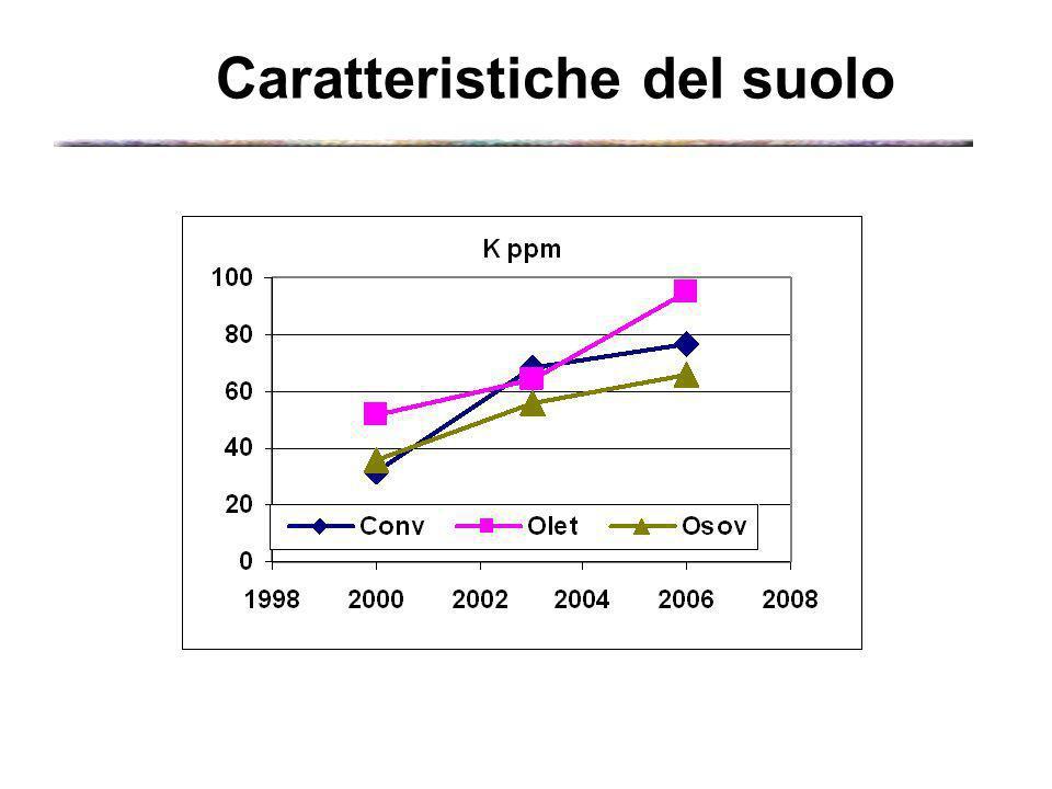 Disponibilità N minerale nel suolo Anno rilevamento 2005-2006 Prof. 0-35 cm