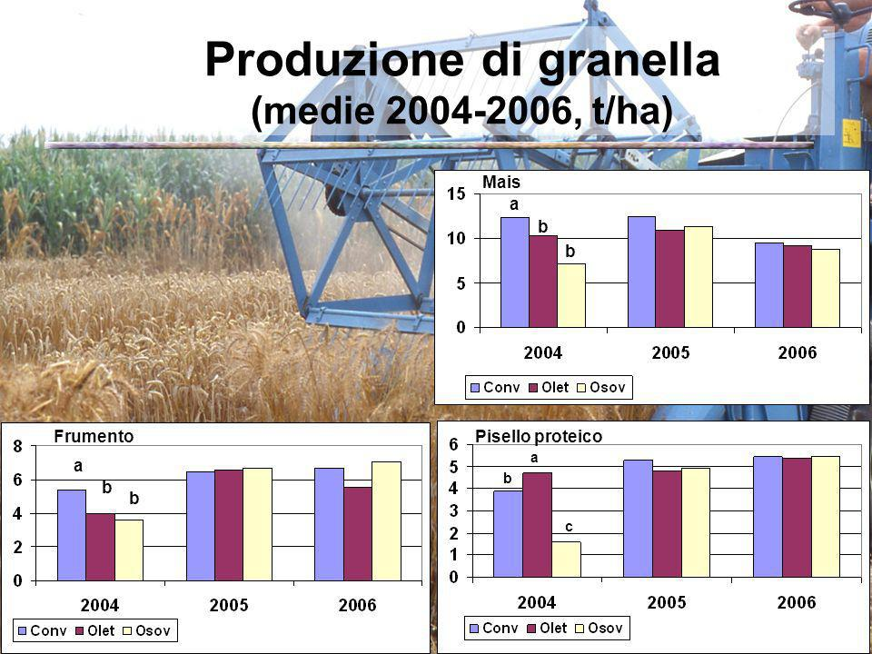 Produzione di granella (medie 2004-2006, t/ha) a b b Frumento a c b Pisello proteico Mais a b b