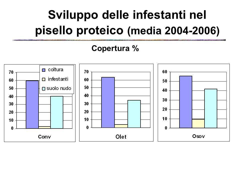 Sviluppo delle infestanti nel pisello proteico (media 2004-2006) Copertura %