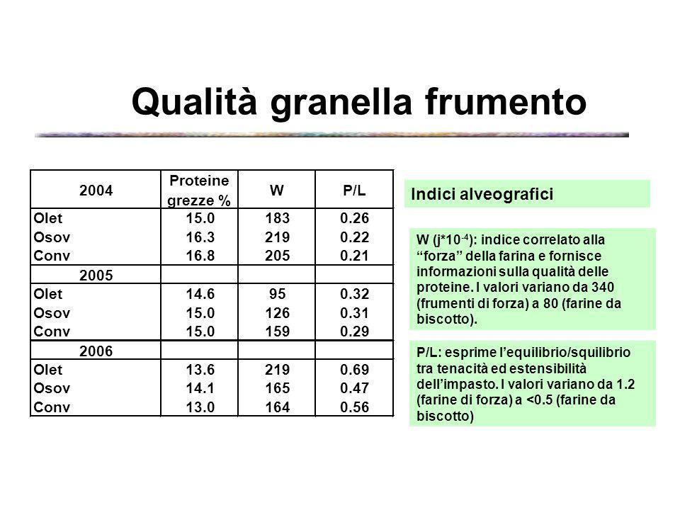 Qualità granella frumento W (j*10 -4 ): indice correlato alla forza della farina e fornisce informazioni sulla qualità delle proteine. I valori varian