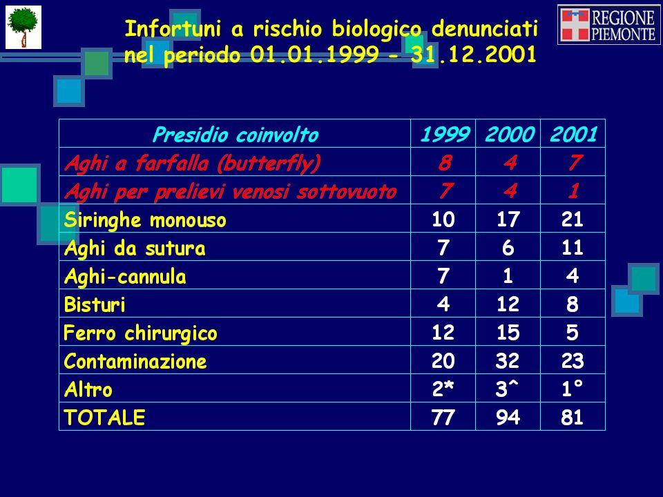Infortuni a rischio biologico denunciati nel periodo 01.01.1999 - 31.12.2001