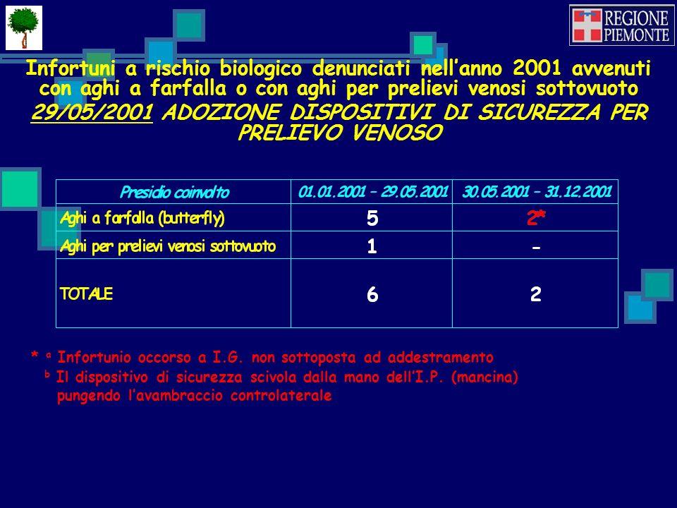 Infortuni a rischio biologico denunciati nellanno 2001 avvenuti con aghi a farfalla o con aghi per prelievi venosi sottovuoto 29/05/2001 ADOZIONE DISPOSITIVI DI SICUREZZA PER PRELIEVO VENOSO * a Infortunio occorso a I.G.