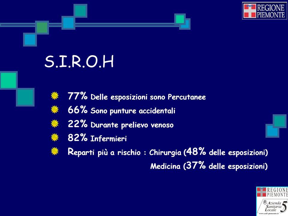 S.I.R.O.H 77% Delle esposizioni sono Percutanee 66% Sono punture accidentali 22% Durante prelievo venoso 82% Infermieri R eparti più a rischio : Chirurgia ( 48% delle esposizioni) Medicina ( 37% delle esposizioni)