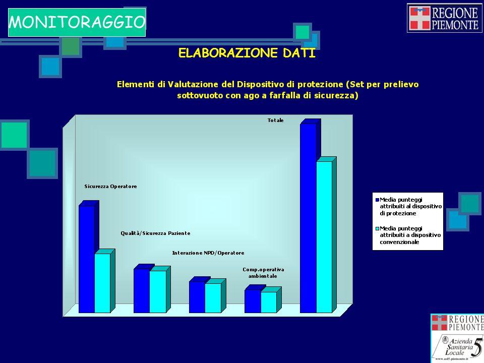ELABORAZIONE DATI MONITORAGGIO