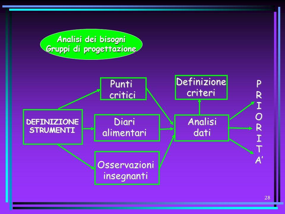27 Analisi dei bisogni Gruppi di progettazione Diagnosi educativa Definizione obiettivi misurabili Analisi risorse Attuazione programma PIANOdiVALUTAZ
