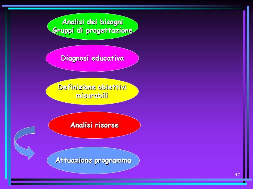 46 Strumenti operativi Organizzativi (comune, asl, regione, direzioni didattiche)Organizzativi (comune, asl, regione, direzioni didattiche) Didattici