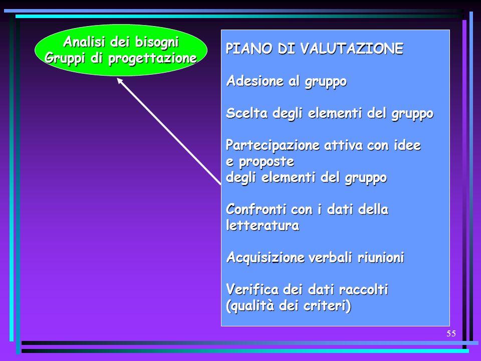 54 Analisi dei bisogni Gruppi di progettazione Diagnosi educativa Definizione obiettivi misurabili Analisi risorse Attuazione programma PIANOdiVALUTAZ