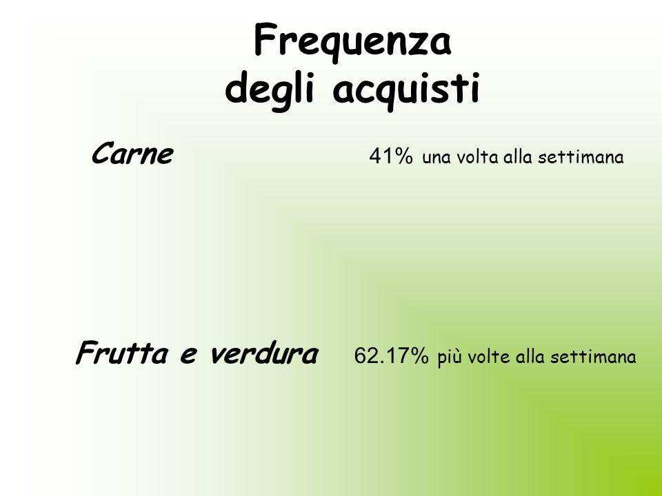 Alcuni acquisti C arne 61.2% bottega di fiducia Salumi e formaggi46.4% bottega di fiducia Frutta e verdura55.3% mercato rionale