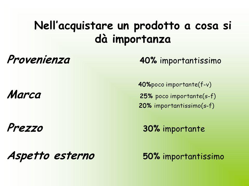 Frequenza degli acquisti Carne 41% una volta alla settimana Frutta e verdura 62.17% più volte alla settimana
