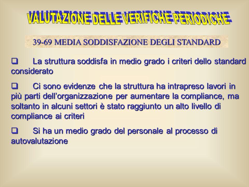 La struttura non soddisfa nessun criterio dello standard (linee guida aziendali) considerato La struttura non soddisfa nessun criterio dello standard