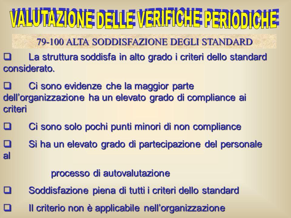 La struttura soddisfa in medio grado i criteri dello standard considerato La struttura soddisfa in medio grado i criteri dello standard considerato Ci
