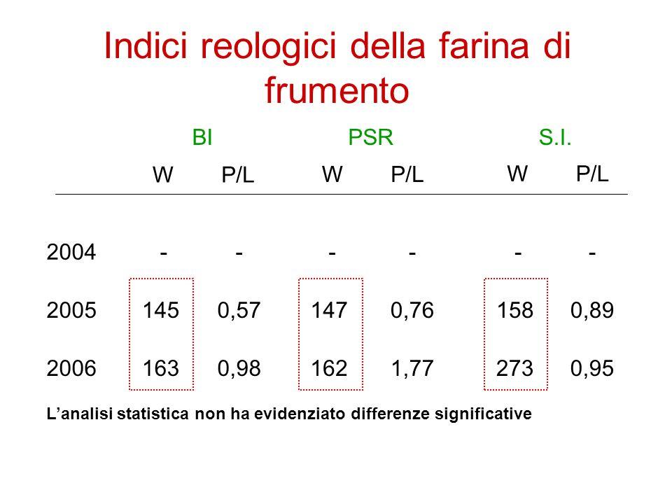 Indici reologici della farina di frumento 2004 2005 2006 BIPSRS.I.