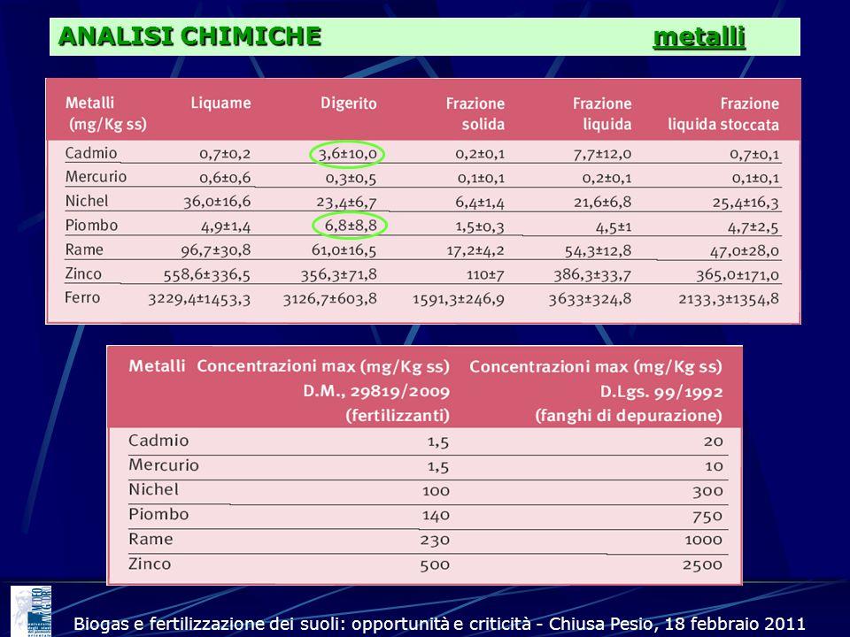 Biogas e fertilizzazione dei suoli: opportunità e criticità - Chiusa Pesio, 18 febbraio 2011 mg/kg s.s. ANALISI CHIMICHE metalli
