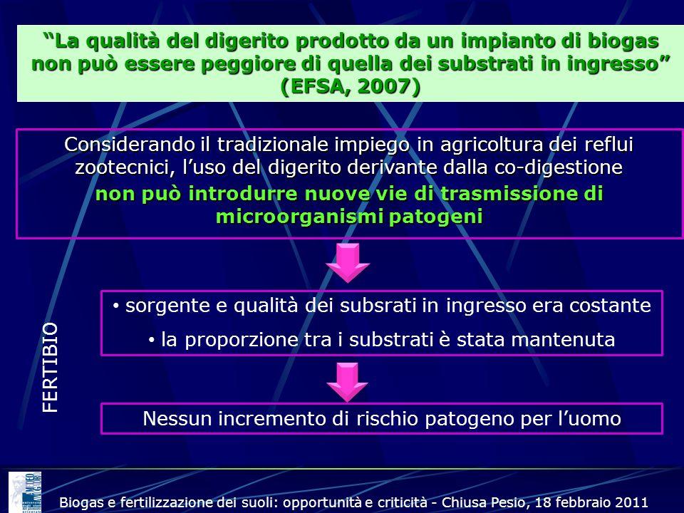 La qualità del digerito prodotto da un impianto di biogas non può essere peggiore di quella dei substrati in ingresso (EFSA, 2007) sorgente e qualità