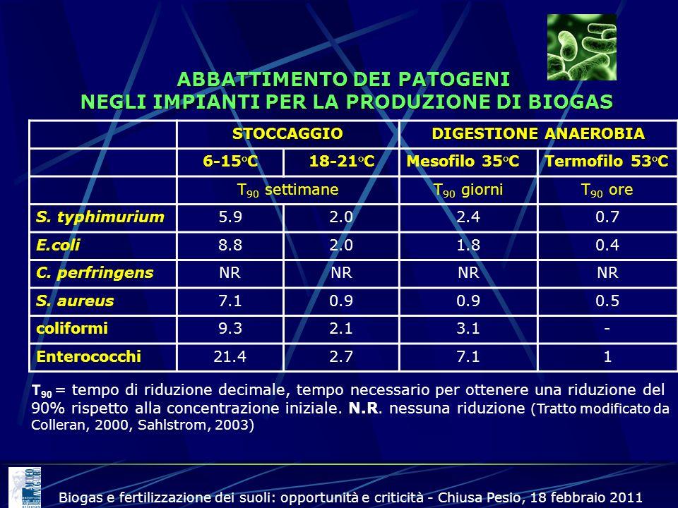 ABBATTIMENTO DEI PATOGENI NEGLI IMPIANTI PER LA PRODUZIONE DI BIOGAS STOCCAGGIO DIGESTIONE ANAEROBIA 6-15°C18-21°CMesofilo 35°CTermofilo 53°C T 90 set