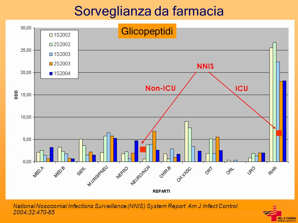 Sorveglianza da farmacia Glicopeptidi National Nosocomial Infections Surveillance (NNIS) System Report Am J Infect Control 2004;32:470-85 NNIS Non-ICU