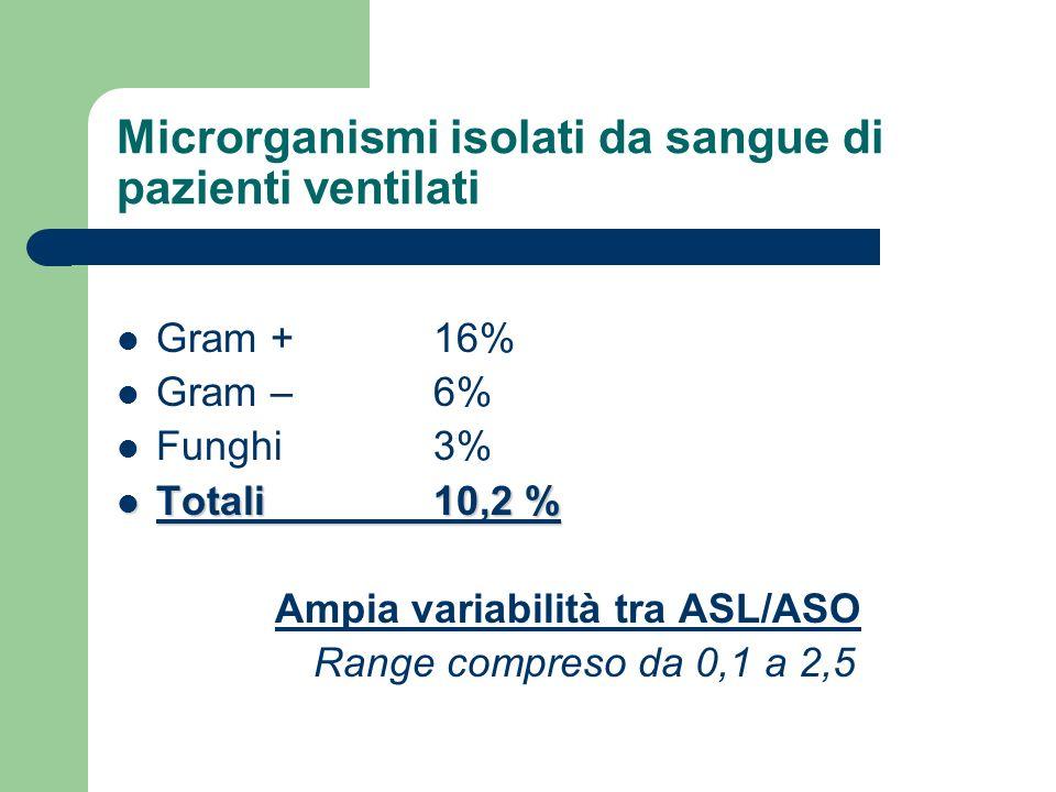 Microrganismi isolati da sangue di pazienti ventilati Gram + 16% Gram – 6% Funghi 3% Totali 10,2 % Totali 10,2 % Ampia variabilità tra ASL/ASO Range c