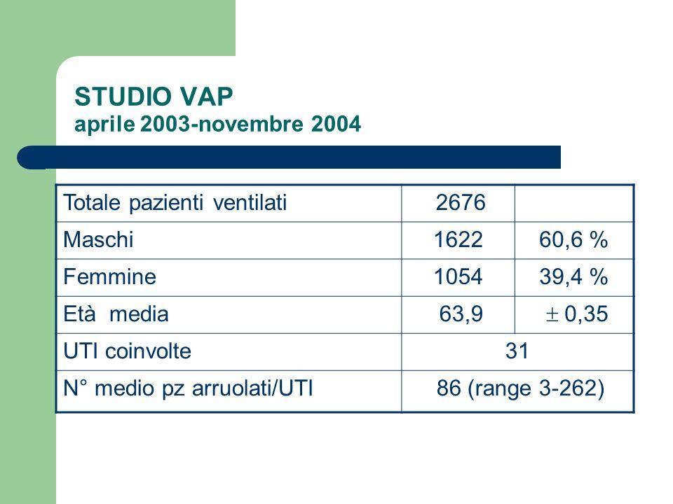 STUDIO VAP aprile 2003-novembre 2004 Totale pazienti ventilati 2676 Maschi162260,6 % Femmine105439,4 % Età media 63,9 0,35 UTI coinvolte31 N° medio pz