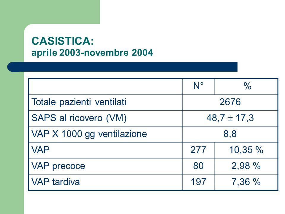 CASISTICA: aprile 2003-novembre 2004 N° % Totale pazienti ventilati2676 SAPS al ricovero (VM) 48,7 17,3 VAP X 1000 gg ventilazione8,8 VAP27710,35 % VA