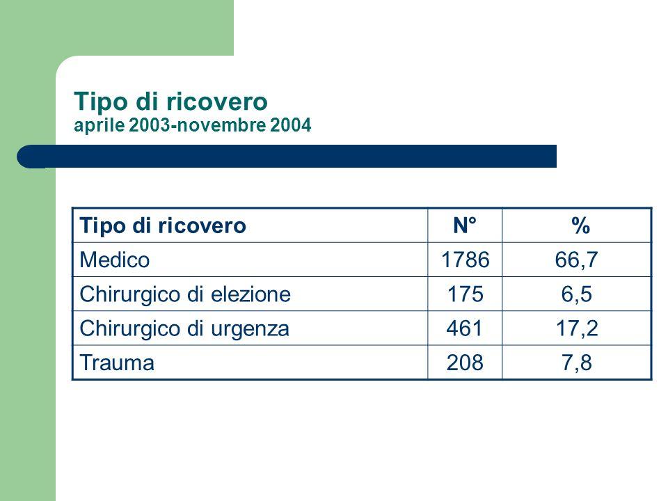 Tipo di ricovero aprile 2003-novembre 2004 Tipo di ricoveroN° % Medico178666,7 Chirurgico di elezione1756,5 Chirurgico di urgenza46117,2 Trauma2087,8