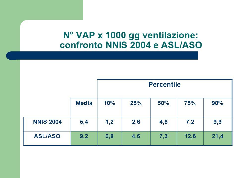 N° VAP x 1000 gg ventilazione: confronto NNIS 2004 e ASL/ASO Percentile Media10%25%50%75%90% NNIS 20045,41,22,64,67,29,9 ASL/ASO9,20,84,67,312,621,4