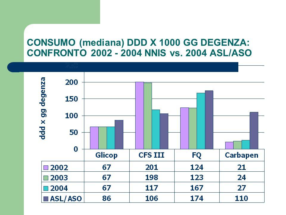 CONSUMO (mediana) DDD X 1000 GG DEGENZA: CONFRONTO 2002 - 2004 NNIS vs. 2004 ASL/ASO