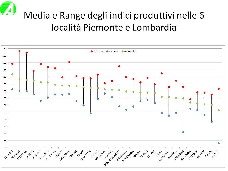 Media e Range degli indici produttivi nelle 6 località Piemonte e Lombardia