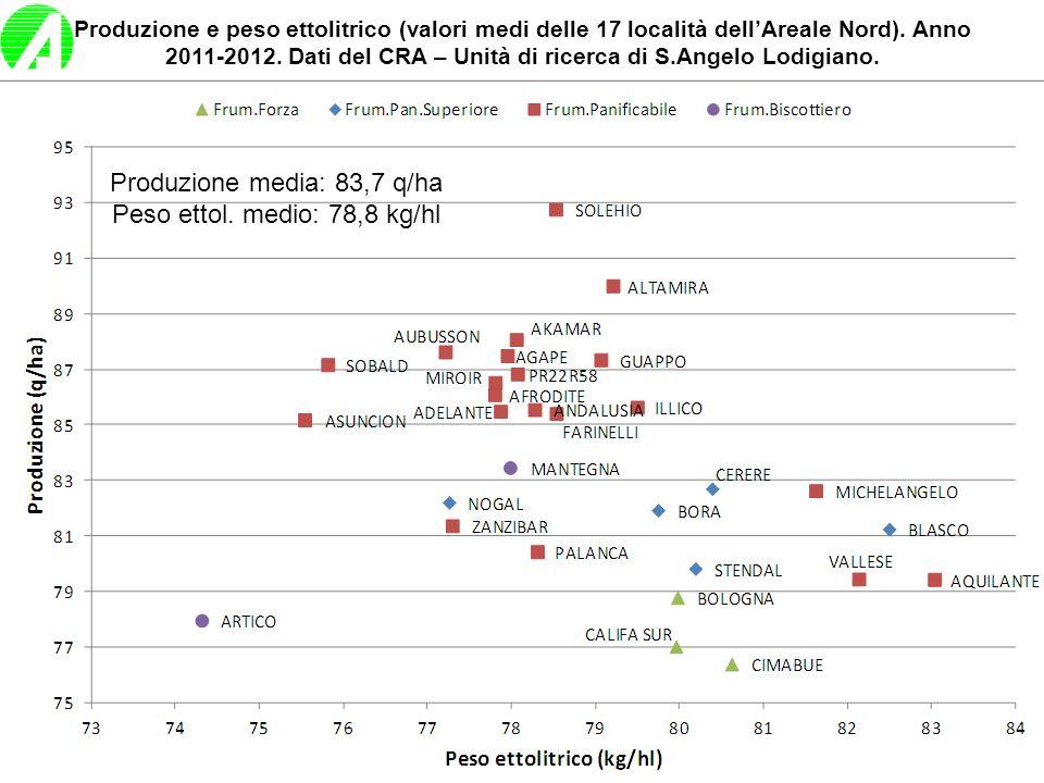 Produzione e peso ettolitrico (valori medi delle 17 località dellAreale Nord). Anno 2011-2012. Dati del CRA – Unità di ricerca di S.Angelo Lodigiano.