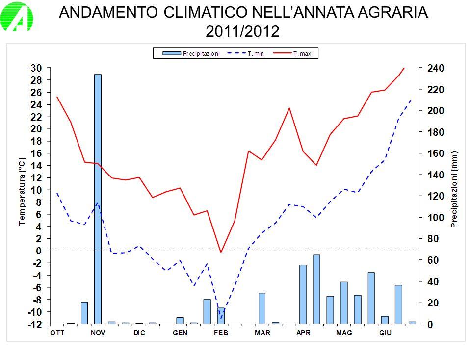 Qualità della produzione granicola piemontese nel 2012. Ripartizione percentuale.
