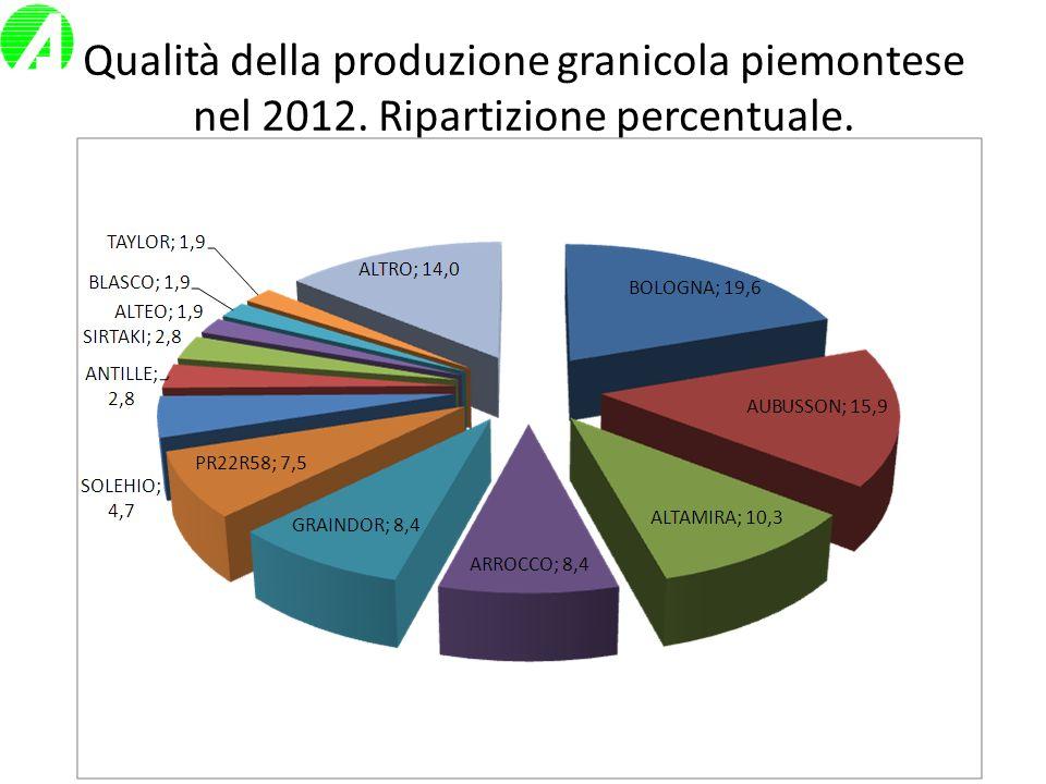 Produzione e peso ettolitrico (valori medi delle 17 località dellAreale Nord).