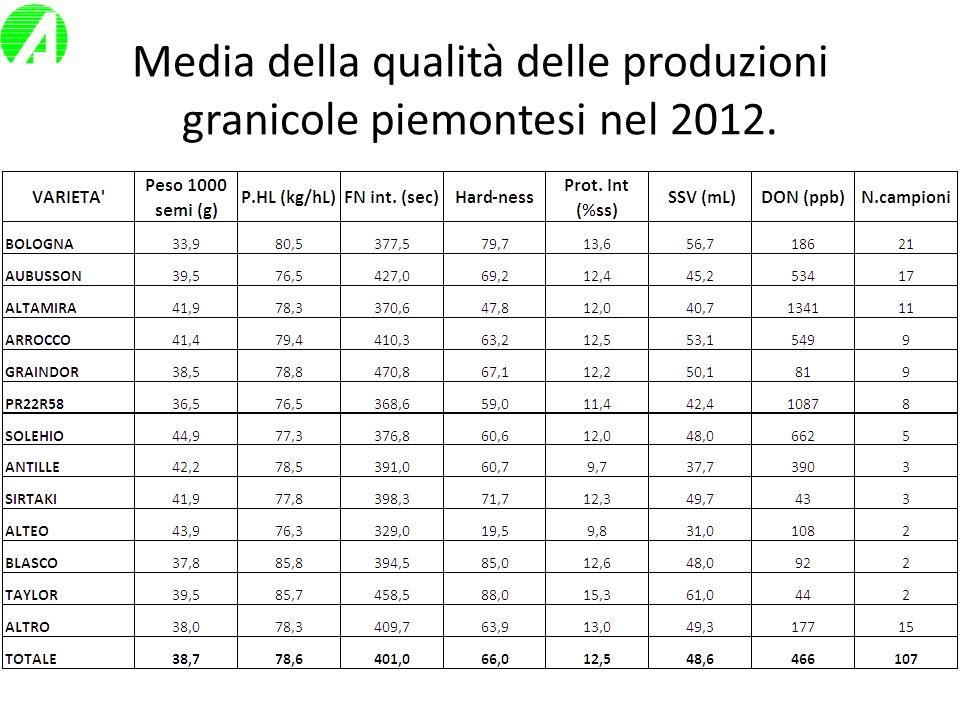 CONCLUSIONI SOLEHIO (FP)ISTASi conferma per il 3° anno consecutivo come il top produttore, con alta adattabilità agronomica.