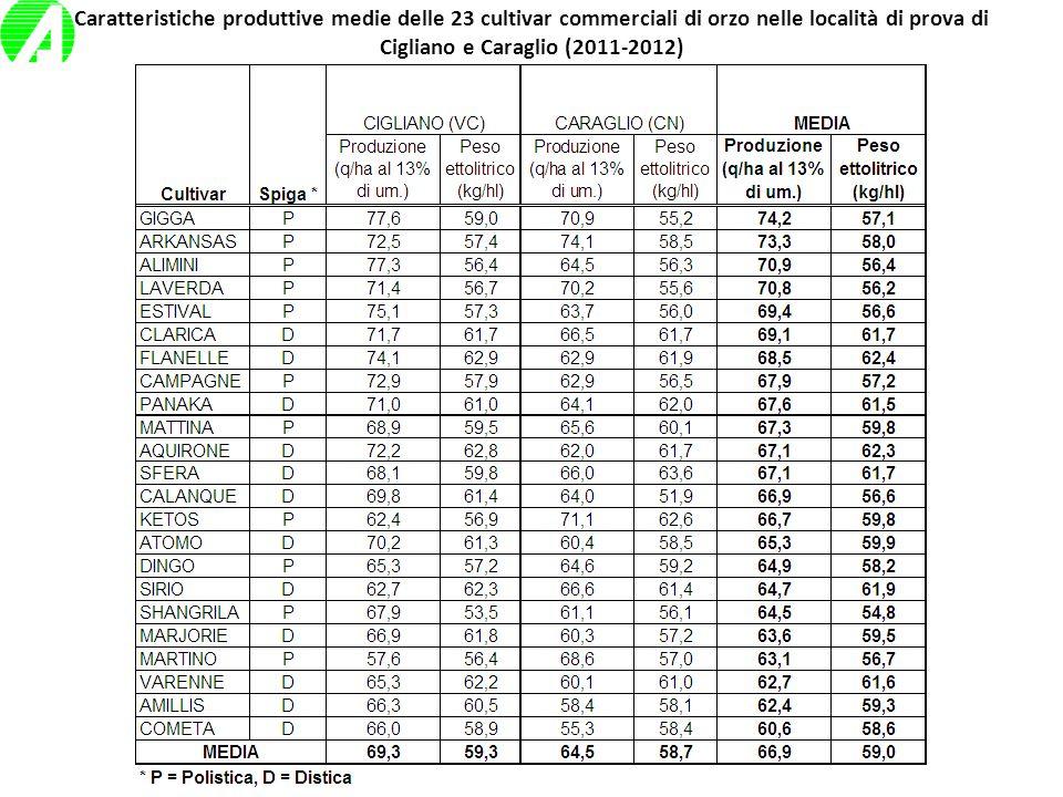 Produzione e peso ettolitrico (valori medi Cigliano, VC). Anno 2011-2012