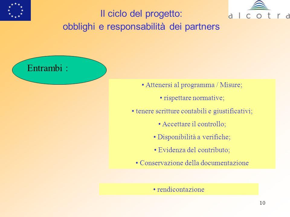 10 Il ciclo del progetto: obblighi e responsabilità dei partners Entrambi : Attenersi al programma / Misure; rispettare normative; tenere scritture co