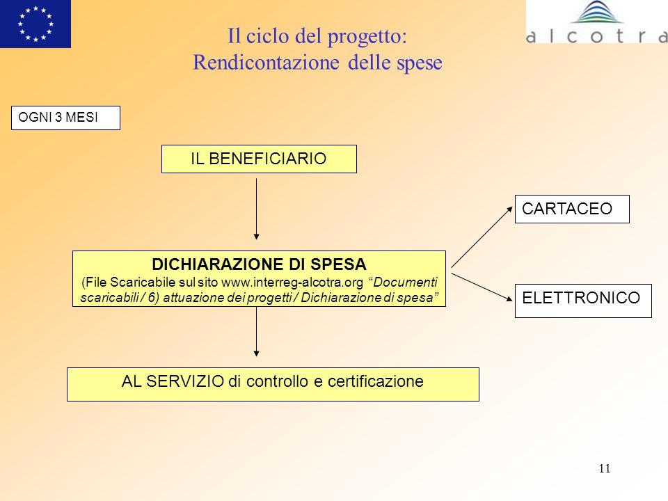 11 Il ciclo del progetto: Rendicontazione delle spese IL BENEFICIARIO OGNI 3 MESI AL SERVIZIO di controllo e certificazione DICHIARAZIONE DI SPESA (Fi