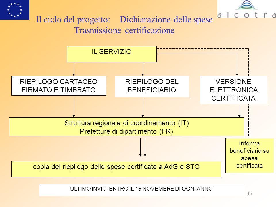 17 Il ciclo del progetto: Dichiarazione delle spese Trasmissione certificazione IL SERVIZIO Struttura regionale di coordinamento (IT) Prefetture di di