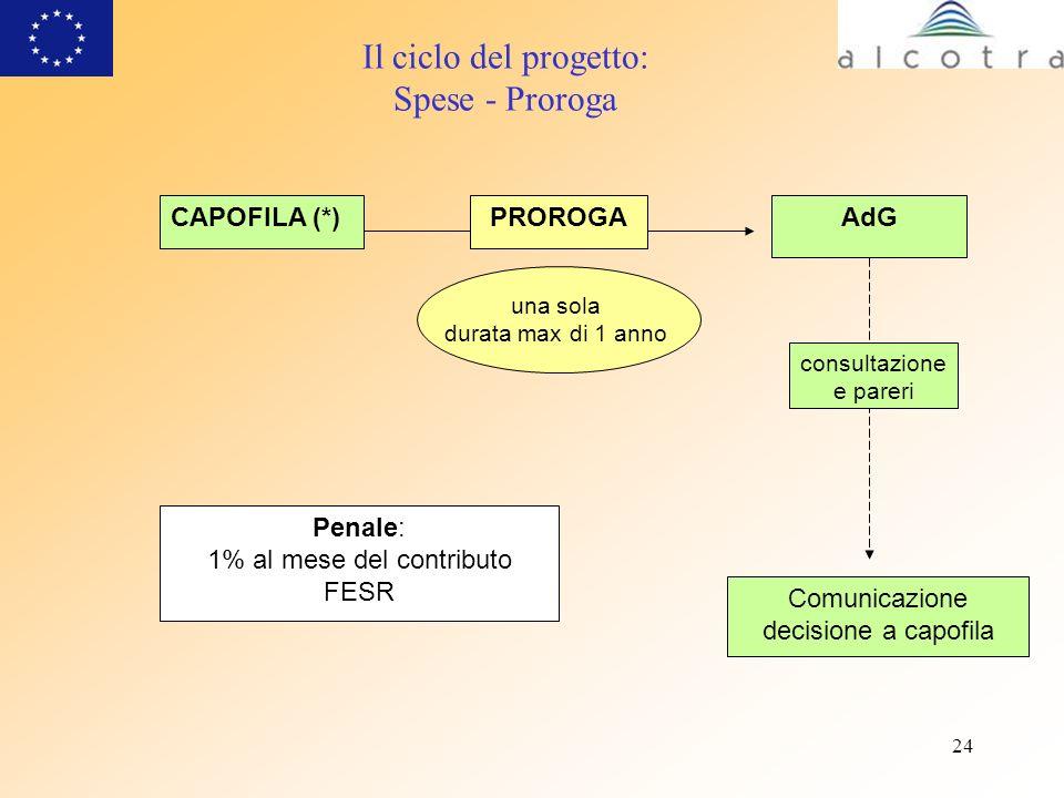 24 CAPOFILA (*) Penale: 1% al mese del contributo FESR Il ciclo del progetto: Spese - Proroga AdGPROROGA consultazione e pareri Comunicazione decision