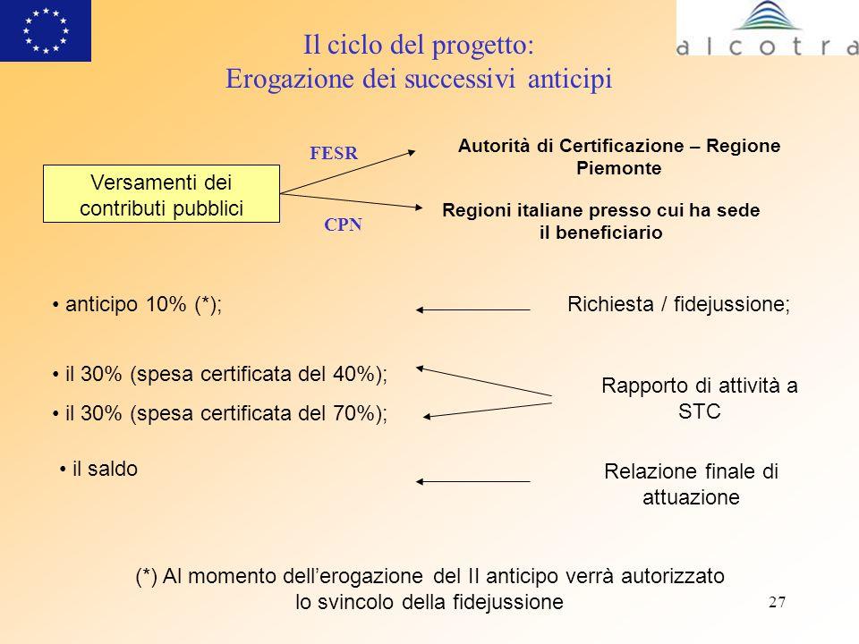 27 Il ciclo del progetto: Erogazione dei successivi anticipi Versamenti dei contributi pubblici anticipo 10% (*); Rapporto di attività a STC Relazione