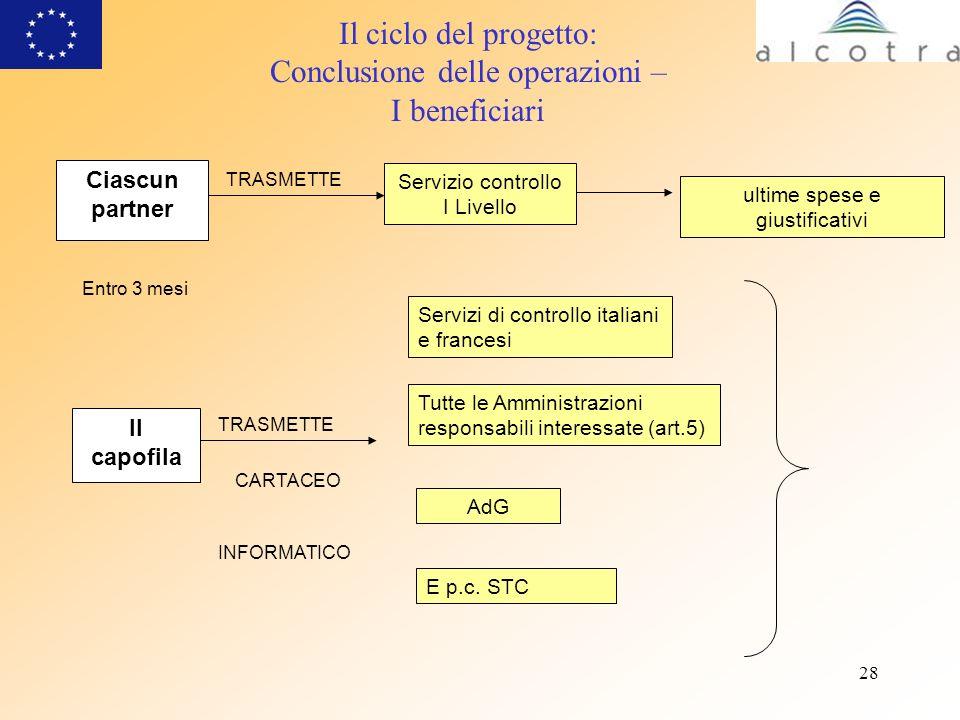 28 Il ciclo del progetto: Conclusione delle operazioni – I beneficiari Ciascun partner Servizio controllo I Livello ultime spese e giustificativi TRAS