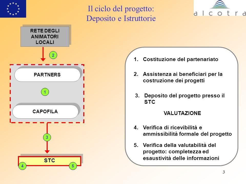 3 STC CAPOFILA PARTNERS 3 45 Il ciclo del progetto: Deposito e Istruttorie 2.Assistenza ai beneficiari per la costruzione dei progetti 3.Deposito del