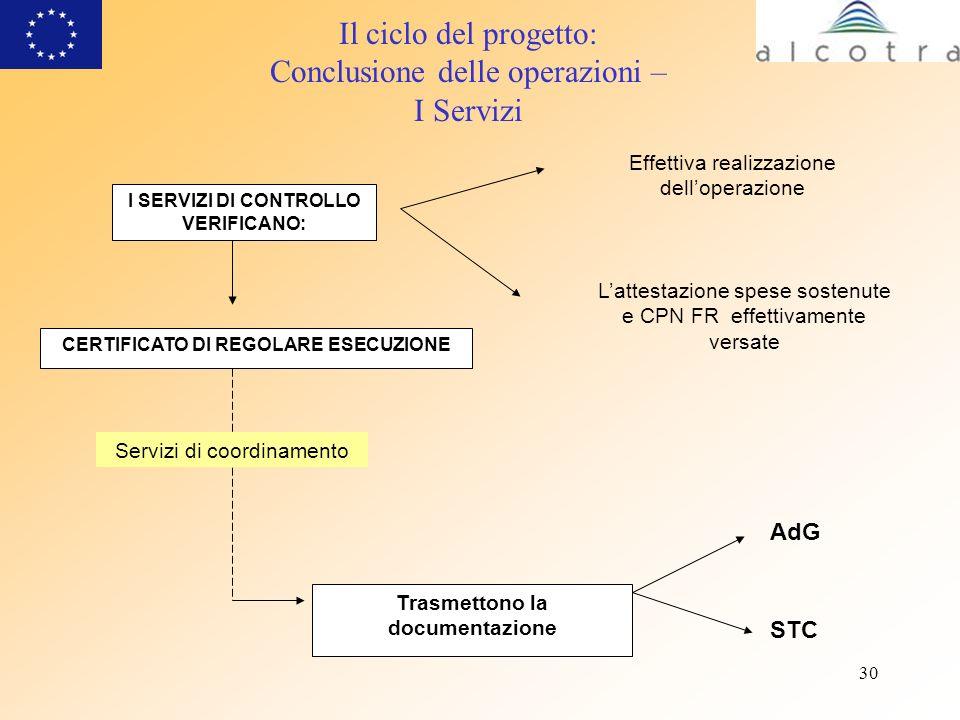 30 Il ciclo del progetto: Conclusione delle operazioni – I Servizi I SERVIZI DI CONTROLLO VERIFICANO: CERTIFICATO DI REGOLARE ESECUZIONE Effettiva rea