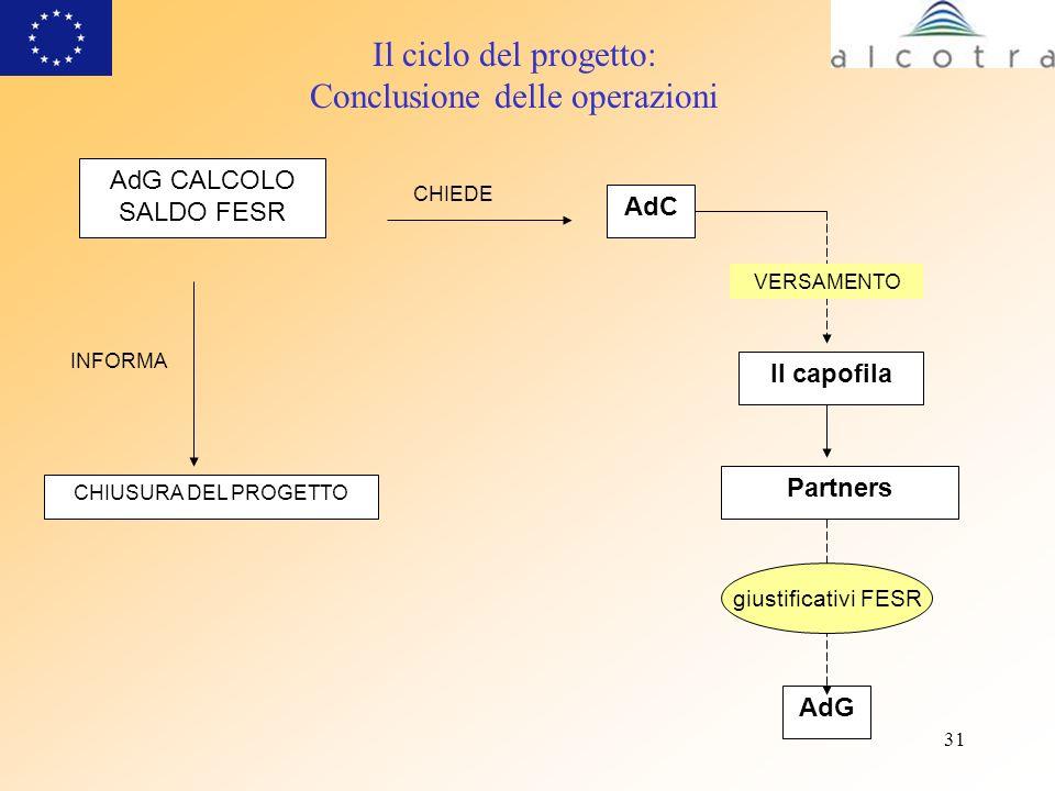 31 Il ciclo del progetto: Conclusione delle operazioni AdG CALCOLO SALDO FESR Partners CHIEDE AdC Il capofila AdG INFORMA CHIUSURA DEL PROGETTO VERSAM