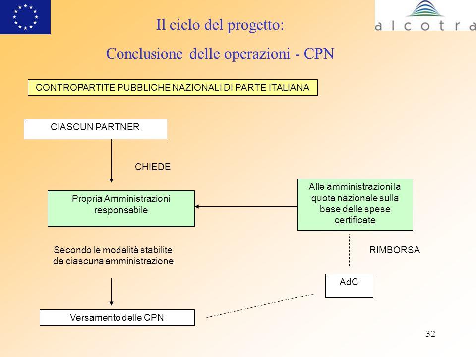 32 Il ciclo del progetto: Conclusione delle operazioni - CPN CIASCUN PARTNER Versamento delle CPN Secondo le modalità stabilite da ciascuna amministra