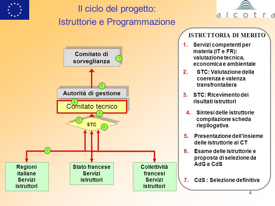 4 1.Servizi competenti per materia (IT e FR): valutazione tecnica, economica e ambientale STC 3.STC: Ricevimento dei risultati istruttori 4.Sintesi de