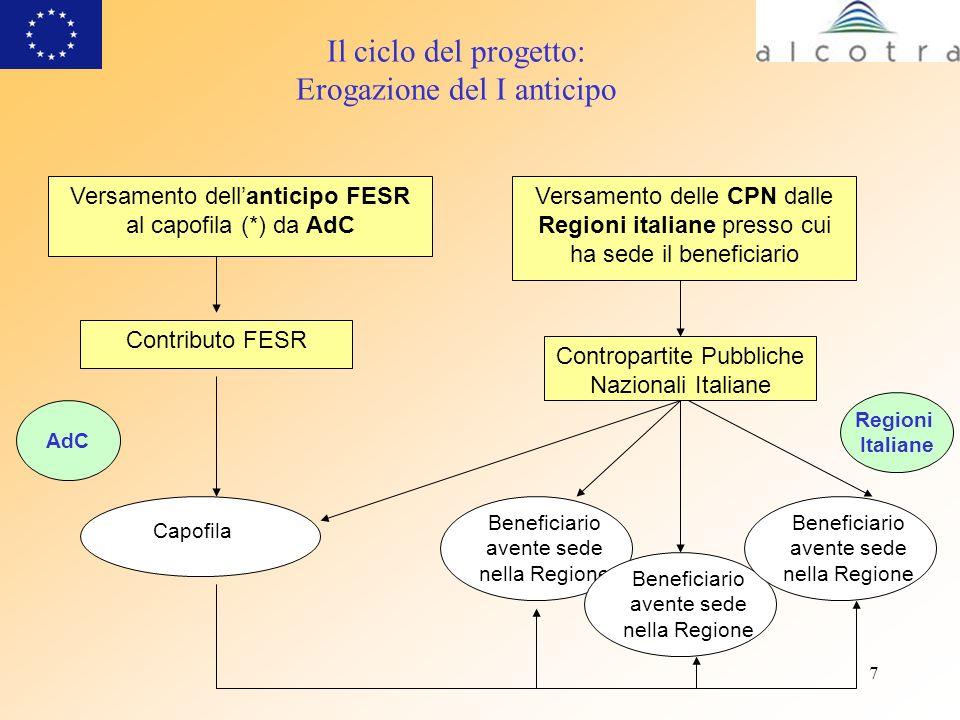 7 Il ciclo del progetto: Erogazione del I anticipo Versamento dellanticipo FESR al capofila (*) da AdC Versamento delle CPN dalle Regioni italiane pre