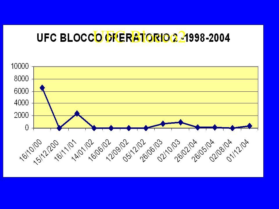 UFC Blocco1