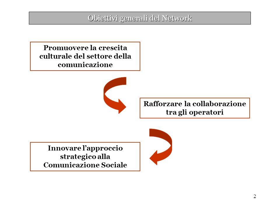 2 Obiettivi generali del Network Rafforzare la collaborazione tra gli operatori Innovare lapproccio strategico alla Comunicazione Sociale Promuovere la crescita culturale del settore della comunicazione