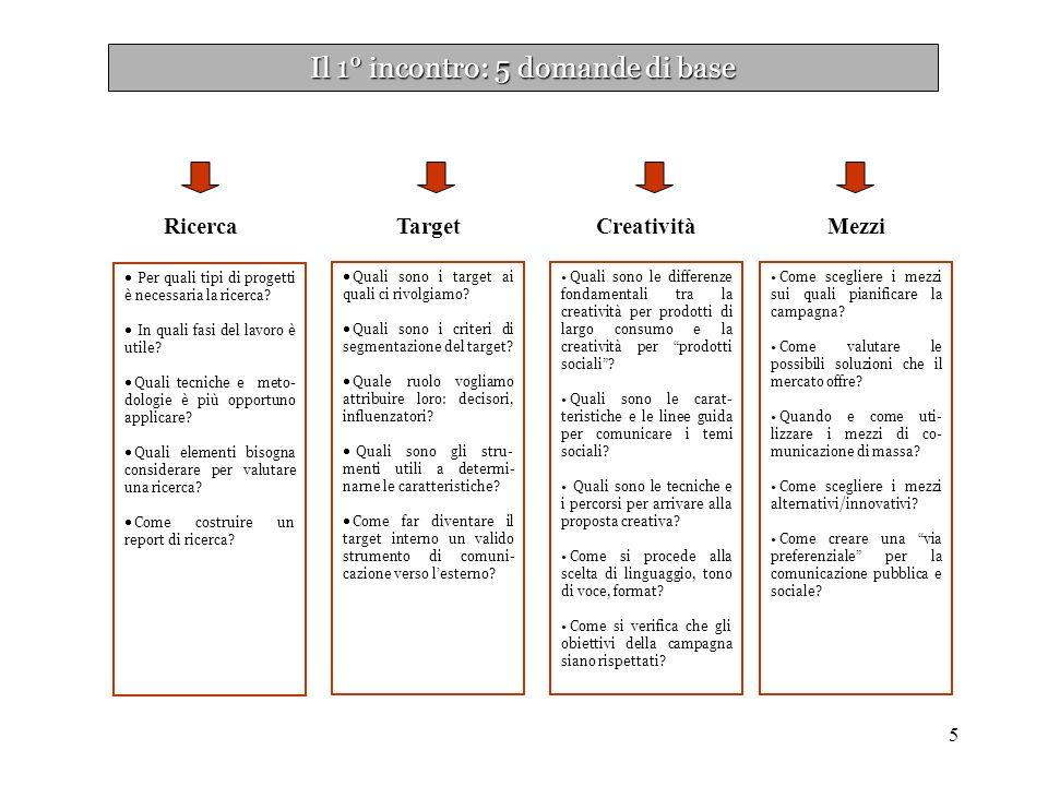 5 Il 1° incontro: 5 domande di base Per quali tipi di progetti è necessaria la ricerca.